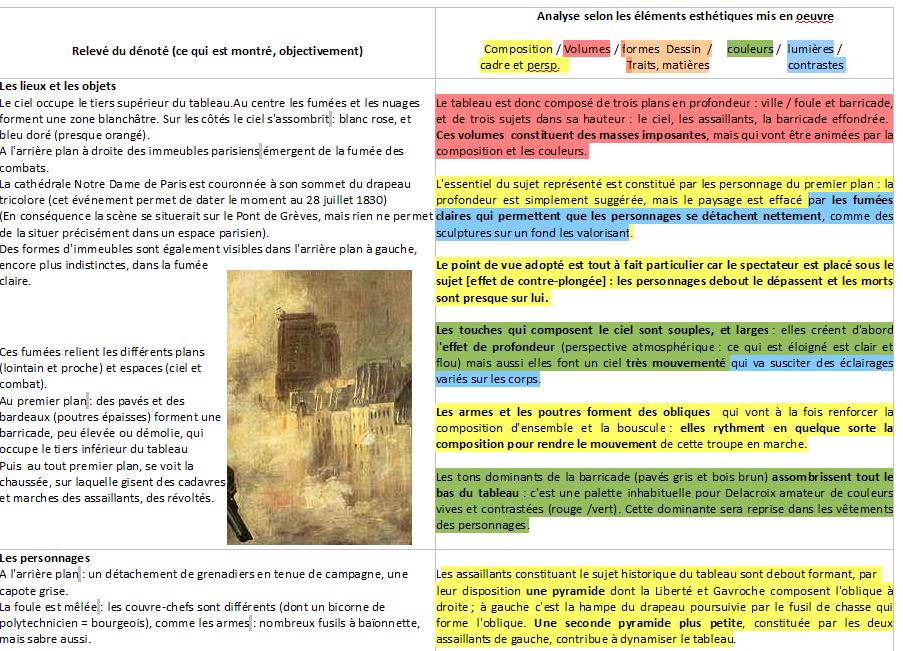 4 Hida Eugene Delacroix La Liberte Guidant Le Peuple 1830 2 Analyser Le Fil De Laure