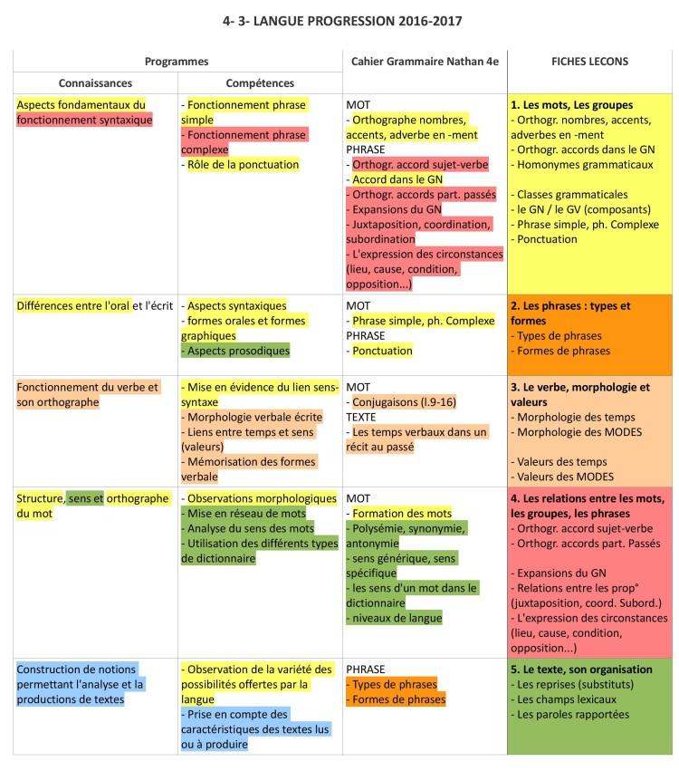 4-3 LANGUE PROGRESSION Fiches Leçons Langue 2016-2017