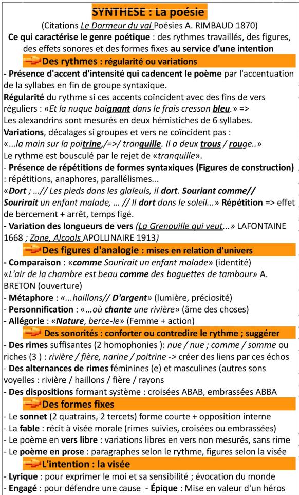 METHODOLOGIE Fiches de synthèse par GENRES 2017 LA POESIE