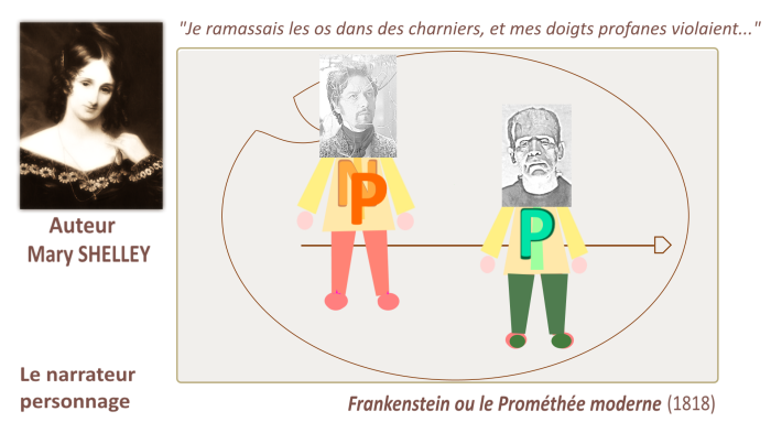 Narrateur Personnage avec  Mary SHELLEY