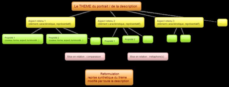 synthese-discours-descriptif-schema-bubbl-2013