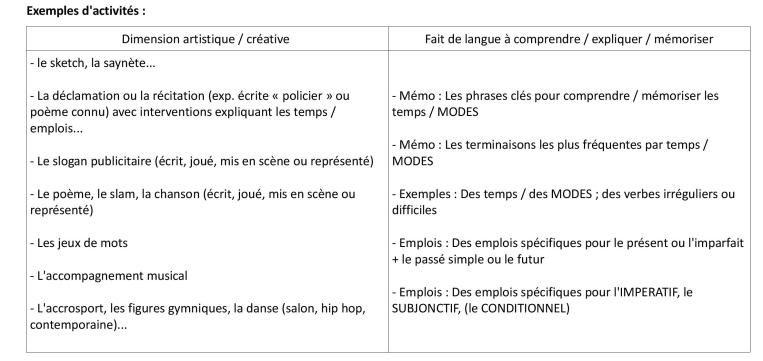 langue-fiche-3-le-verbe-activites-creatives-tableau-idees