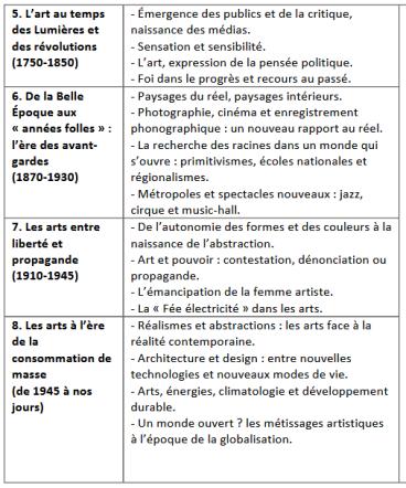 Programmes histoire des art s2015 thématiques 2