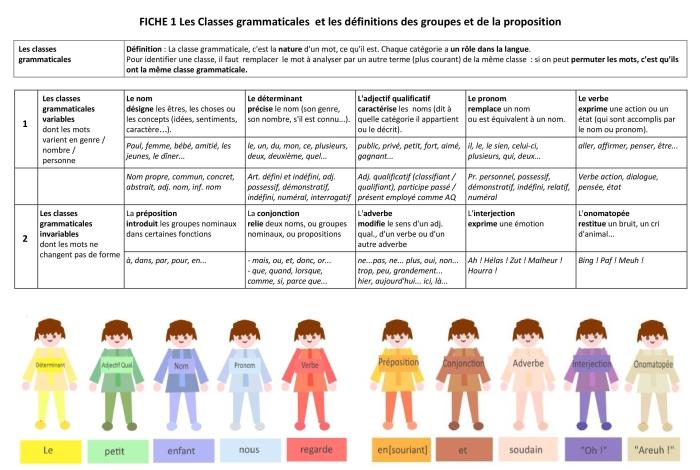 langue-fiche-1-classes-grammaticales-et-dc3a9finitions-groupe-et-proposition-2020-page-001.jpg