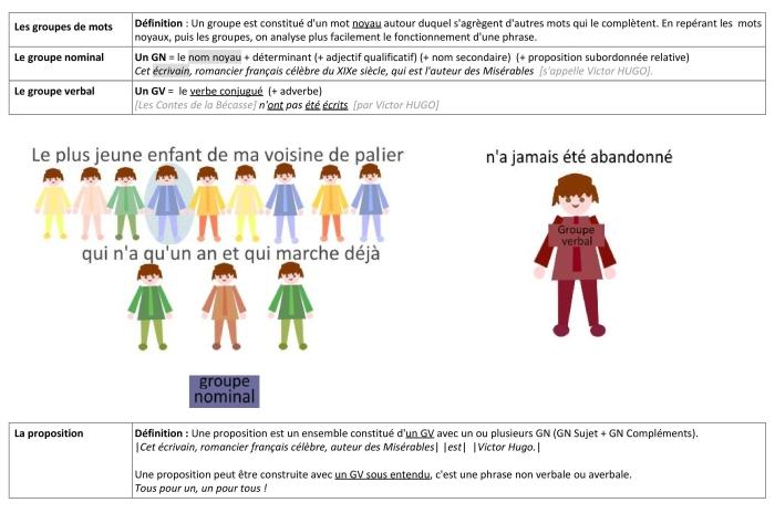 langue-fiche-1-classes-grammaticales-et-dc3a9finitions-groupe-et-proposition-2020-page-002.jpg