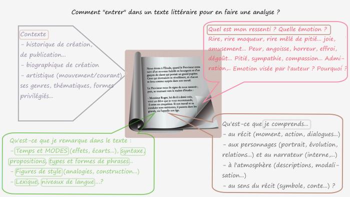 Analyse littéraire Lecture analytique Comment entrer dans un texte 3